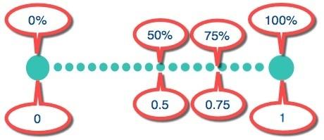 Percentage sliding scale