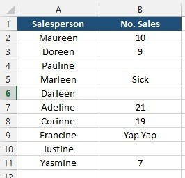 Sales made by the sales team
