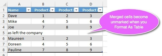 Merged cells become unmerged when you Format As Table