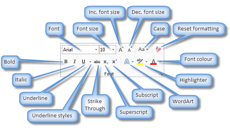 An overview of the text formatting tools in Word