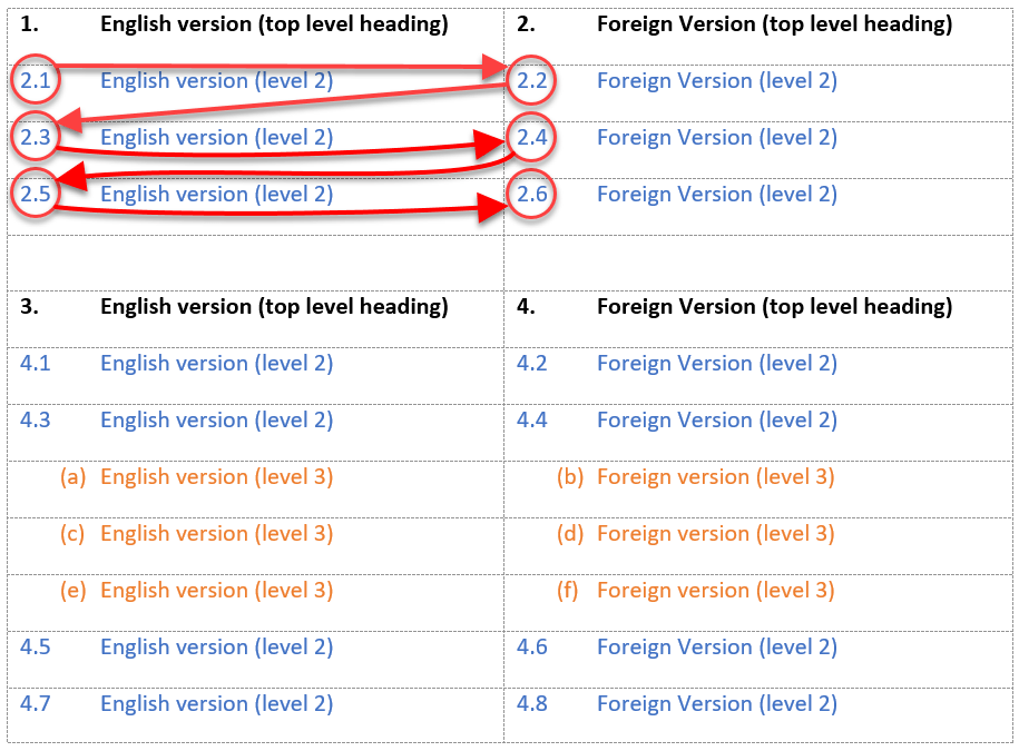 Incorrect numbering flow