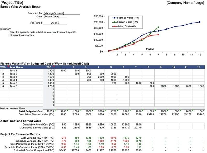 Earned Value Management (Excel Template)