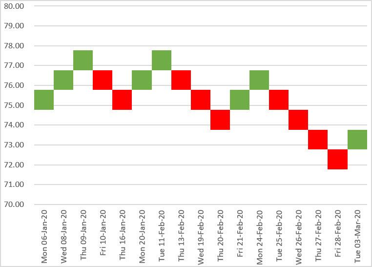 Finished Renko stock chart